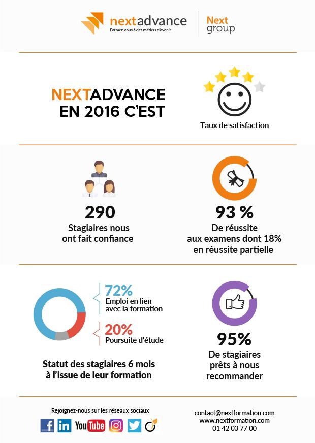 Infographie Nextadvance