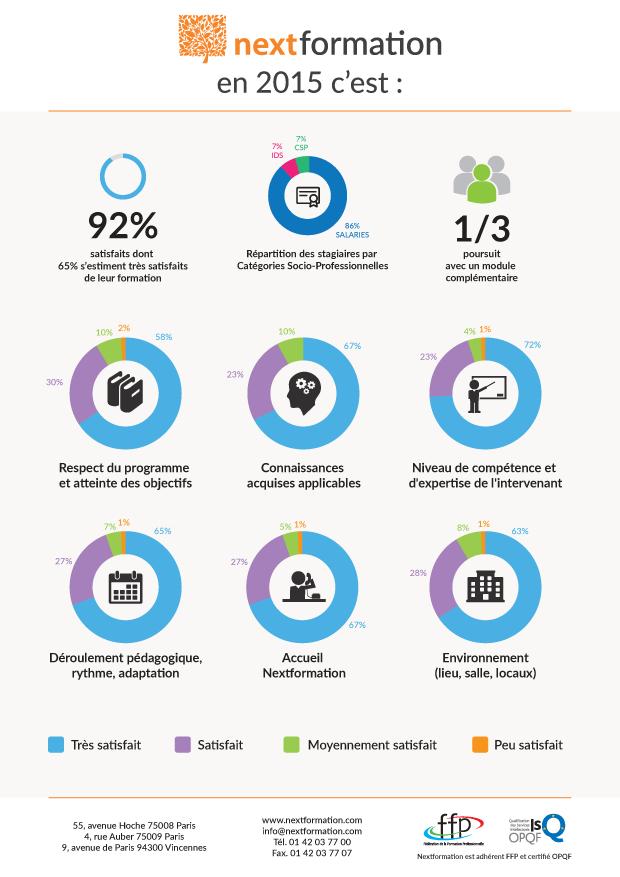 92% de nos clients satisfaits de leur formation avec NextFormation