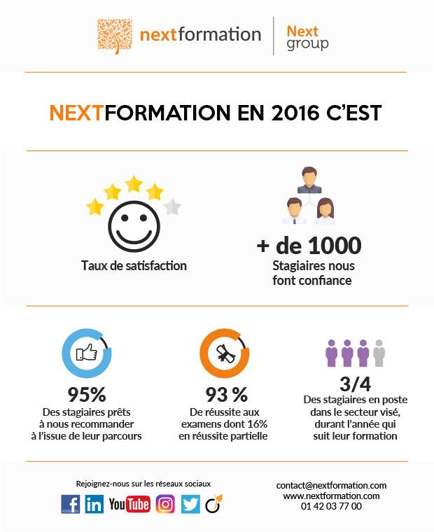 Infographie Nextformation