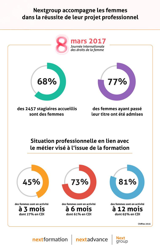 Journée internationale des droits de la femme Nextgroup